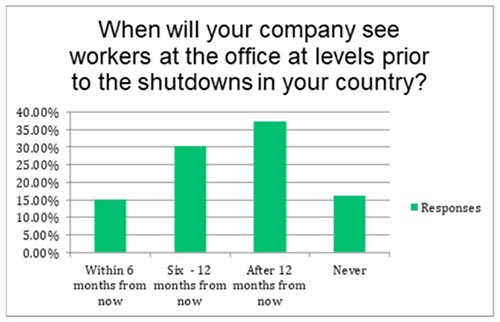 When will your company see workers at the office prior to the shutdowns in your country?